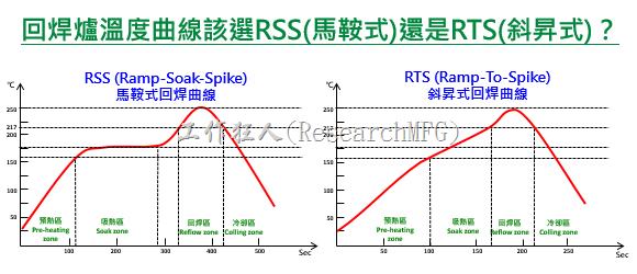 回焊爐溫度曲線該選RSS(馬鞍式)還是RTS(斜昇式)
