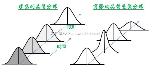 左邊為「理想的品質分佈曲線」時間推移圖,但實際的品質狀況卻比較類似右圖的分佈推移圖,分佈有集中有分散,更有中心偏移的情形,這是因為品質分佈中包含了「機遇原因」與「非機遇原因」,而管制圖就是為了找出這種非機遇原因而設計。
