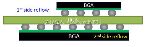 為什麼SMT工程師不喜歡有雙面BGA的PCB設計?