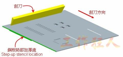 如果你有留意上面這張圖片,你會發現局部加厚的鋼板方向放在刮刀的另外一面,也就是建議要加厚的那一面鋼板必須貼著電路板,這樣才比較不易損傷刮刀。
