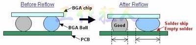 BGA同樣大小的錫球發生空焊時,錫球的直徑反而會變大
