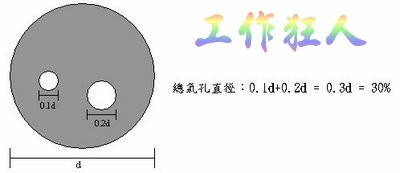 IPC-7098 7.4.1.6 Accept/Reject Criteria for Void in Solder Balls(焊球的孔洞允收標準)