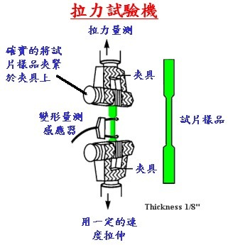 tensile_strength_test_machine(拉力試驗機)