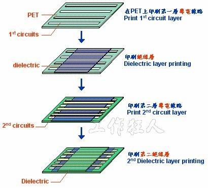 雙層聚合厚膜(PTF)軟性電路板的製程