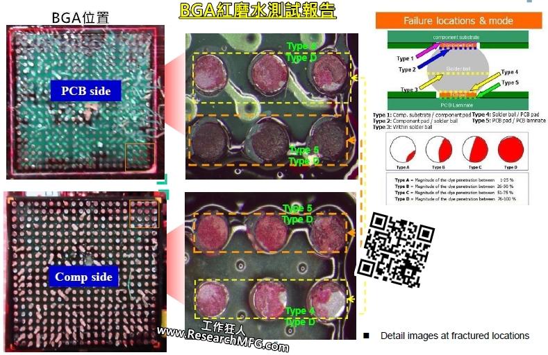 簡介用紅墨水試驗 (Red Dye Penetration Test)查看BGA焊錫有否破裂