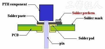 這種「預成型錫塊(solder preforms)」基本上就是把錫膏變成固體並壓成小塊,它可以被作成各種式樣形狀來符合實際的需求,可以用來補足因鋼板印刷限制所造成的錫膏量不足,而且這「種預成型錫片」一般也都會作成卷帶包裝(tape and reel),就跟電阻電容這種小零件一樣,可以利用SMT機器來貼件以節省人力,並避免人員操作的失誤。