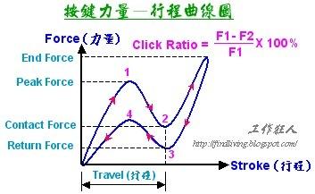 橡膠按鍵的【力量-行程】曲線圖