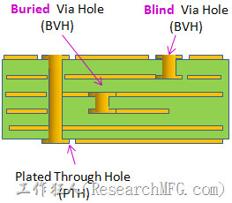 Blind-Via-Hole
