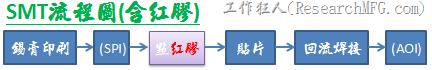 SMT流程圖