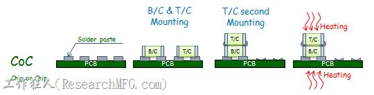 CoC(Chip on Chip)重疊小電阻/電容/電感焊接