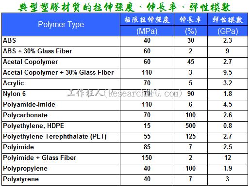 典型塑膠材質的拉伸強度、伸長率、彈性模數