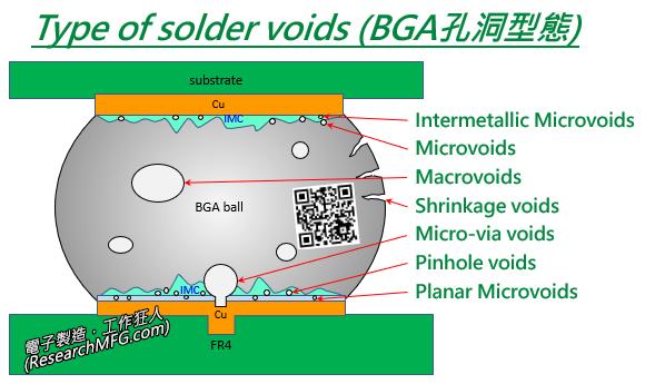 Type of solder voids (BGA各種空洞型態)