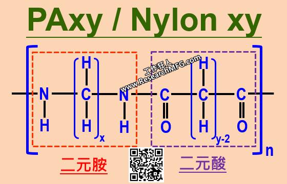 一文了解什麼是尼龍工程樹脂編號PA66、PA6T、PA46、PA66與+GF?