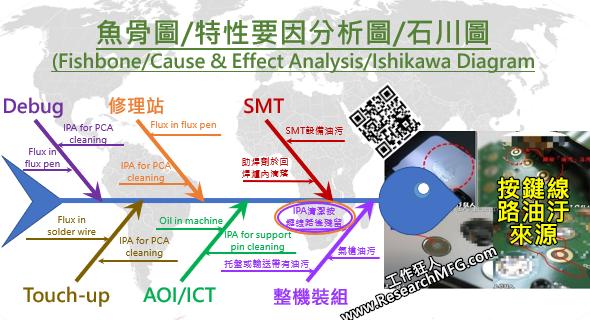 特性要因分析圖(Cause & Effect Analysis)/魚骨圖(Fishbone)介紹