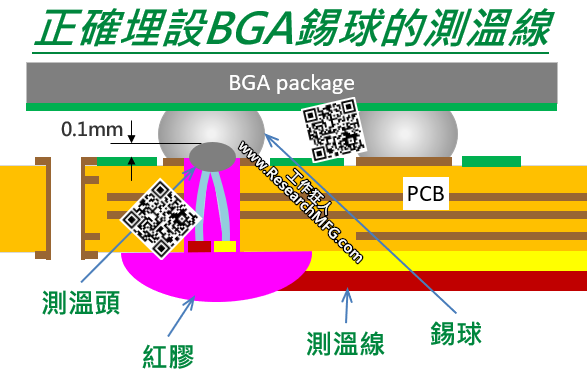 如何在SMT測溫板上正確埋設BGA錫球的測溫線?