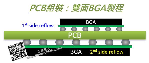 為什麼SMT工程師不喜歡有雙面BGA的PCB設計?BGA各種孔洞的型態與可能原因(microvoids, pinhole voids)