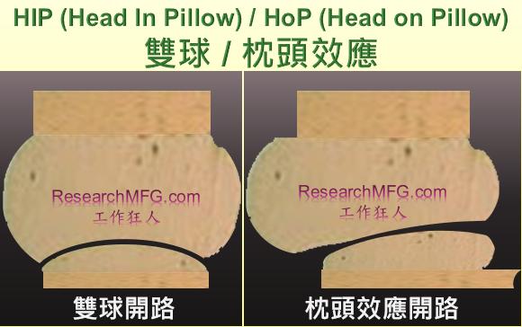 BGA枕頭效應(head-in-pillow,HIP)發生的可能原因與機理
