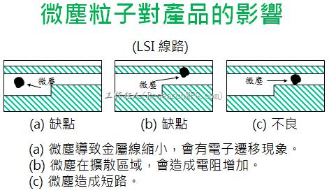 微塵粒子對產品的影響