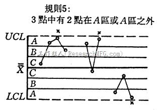 管制圖-連續3點有2點在兩倍標準差外