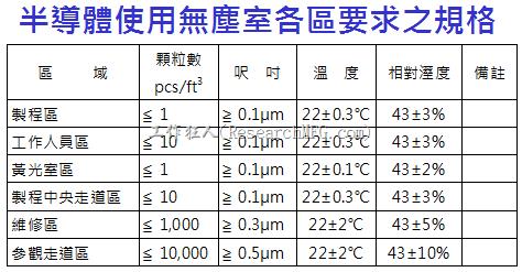 半導體使用無塵室各區要求之規格
