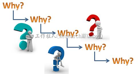 介紹原因樹(Why-tree)五問法(5-whys)幫你找出不良原因