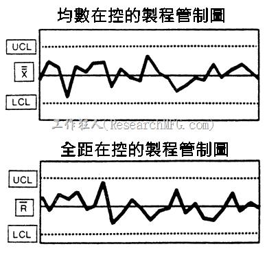 當製程受控時的均數(平均值)與全距管制圖的折線圖