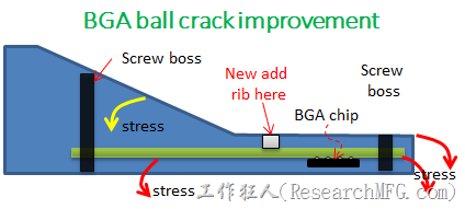 BGA-ball-crack-improvement