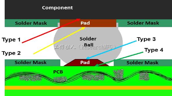 BGA錫球斷裂(crack)的紅墨水測試判斷與現象分析