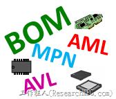 解釋BOM、AML、AVL、MPN三者間的關係