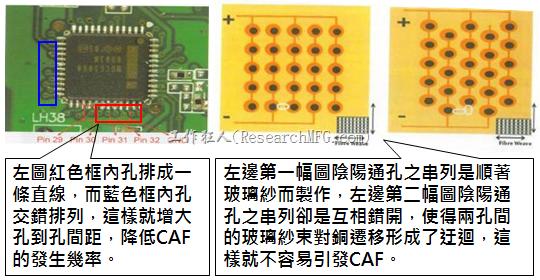 CAF改善措施-設計。根據實際經驗發現,CAF的通道(gap)幾乎都是沿著同一玻璃纖維束發生,所以如果可以將通孔或焊墊的排列方式做45度角的交叉佈線將有助將低CAF的發生率。