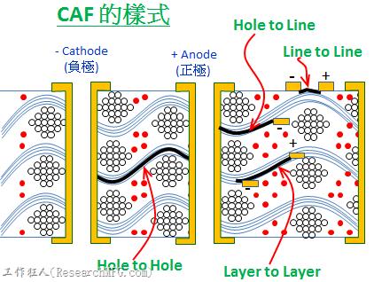 caf(电路板微短路)形成的可能原因与改善对策