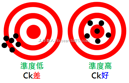 製程能力介紹 ─ Ck(精度)之製程能力解釋