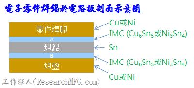 為什麼IMC已經形成有效焊接但零件掉落還是發生IMC層斷裂之觀念澄清