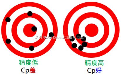 製程能力介紹 ─ Cp(精度)之製程能力解釋