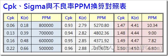 Cpk、Sigma與不良率PPM換算對照表