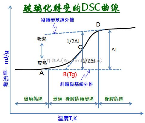 玻璃化轉變的DSC曲線
