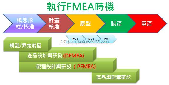 執行FMEA時機