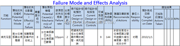 FMEA(Failure Mode and Effects Analysis)失效模式與效應評估
