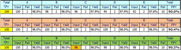 名詞解釋:直通率(First Pass Yield, FPY)是什麼?該如何計算
