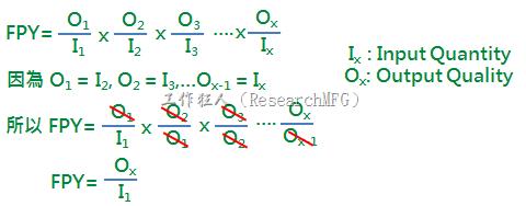 還好,數學幫我們搞定了「直通率」複雜的問題,既然「直通率」的要求就是用[最後的產出總數(Ox) / 最初的投入總數(I1)],中間各站所產生的不良品剃除,剩餘的良品繼續投入下個工站,原則上每個工站[所投入的數量]會剛好相等於[前工站所產出的良品數],所以我們可以反推出,只要將各工站的良率單獨計算,然後再將各工站的良率全部相乘就可以得到「直通率」了。(請注意:這個公式只能計算良率,不可拿來計算不良率。)