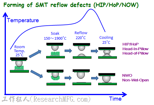 上圖將NWO(Non-Wet-Open)與HIP(Head-In-Pillow)或HoP(Head-of-Pillow)在SMT的Reflow溫度曲線下形成的原因稍微做了解釋,基板上兩者都是因為板材變形所致,只是HIP的錫膏留在電路板的焊墊上,但NWO則完全轉移到了錫球。