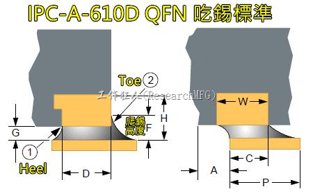 IPC-A-610D_QFN吃錫標準