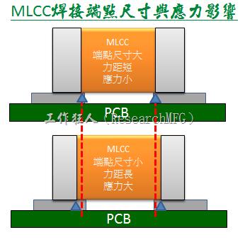 MLCC焊接端點尺寸與應力影響
