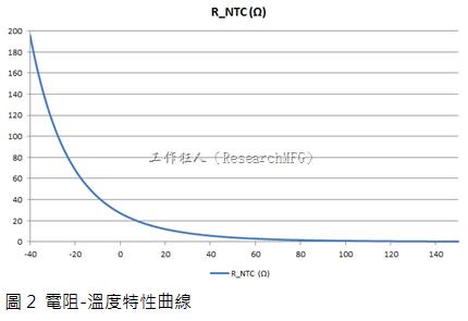 電阻-溫度特性曲線