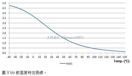 Vo對溫度特性曲線