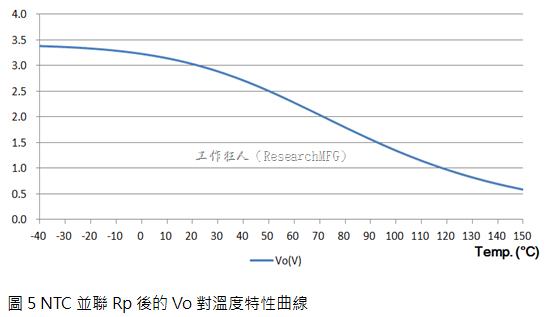 NTC並聯Rp後的Vo對溫度特性曲線