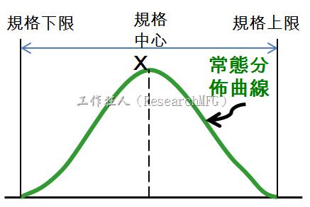 六個標準差的實例探討(six sigma、六西格瑪)