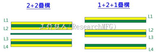 電子零件掉落或錫裂一定是SMT製程問題迷思(8)?增加PCB的剛性(stiffness)來抵抗應力避免板彎的影響