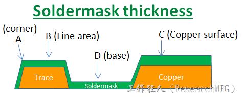 PCB_Soldermask_thickness 因為大多數的板廠都使用刮刀及網版將防焊綠漆印刷於電路板上,但如果你仔細看電路板,會發現電路板的表面可不是你想像的那麼平整,電路板的表面會有銅箔線路(trace),也會有大面積的銅面,這些浮出電路板表面的銅箔實際上或多或少會影響綠漆印刷的厚度,而且因為刮刀的影響,在線路轉角(Trace corner, B)的位置有時候會特別薄。