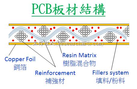 PCB板材結構圖